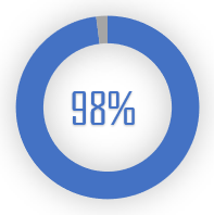 Percentage of pros that use mechanical keyboards